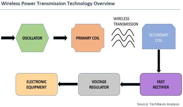 Three Key Factors Fuelling Wireless Power Transmission