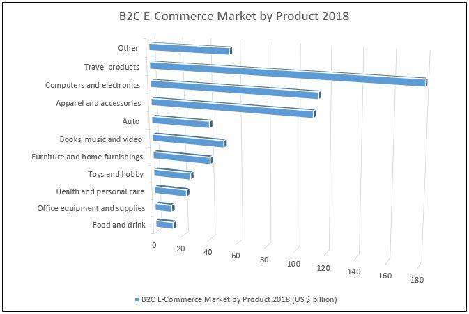 b2c marketing segmentations