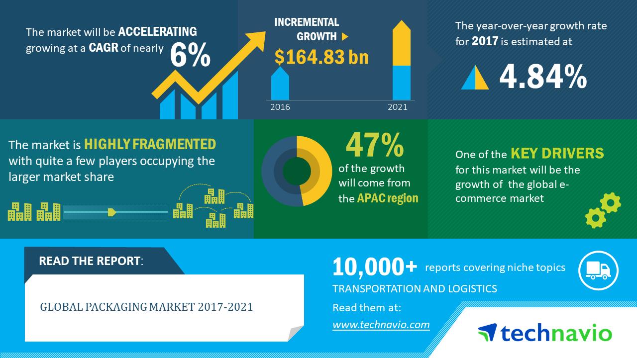 Top Packaging Companies in 2019 | Global Packaging Industry - Technavio